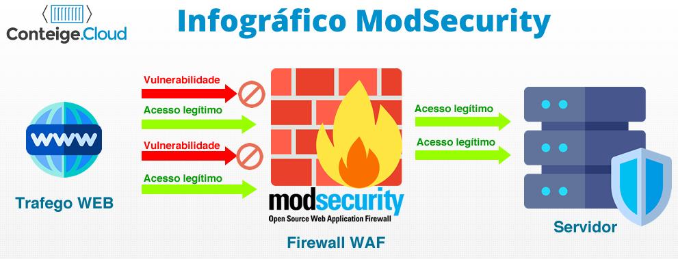 infografico como funciona o modsecurity